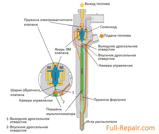 Схема форсунки старекс